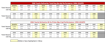 Cnn Beats Msnbc In 2018 In Total Day For Fifth Straight Year