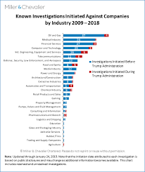 known investigations initiated against companies by industry 2009 2018