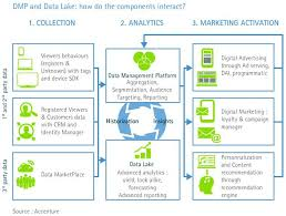 Dmp Data Management Platform And Data Lake How Do The