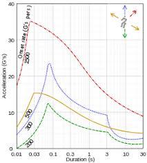 G Force Comparison Chart G Force Wikipedia