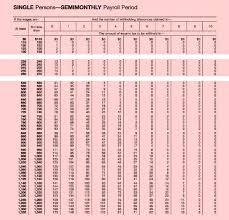 Federal Tax Table 2015 Nyaon Info