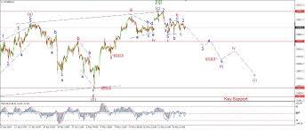 Long Term Elliott Wave Count For Dow Jones Charts