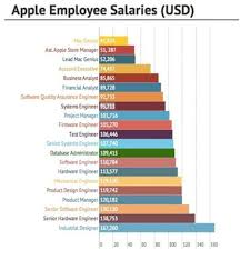 Apple Hiring In Uae Click For Jobs Pay Emirates 24 7