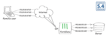 using virtual ips to configure port forwarding fortinet cookbook what does port forwarding do for ps4 at Port Forwarding Diagram