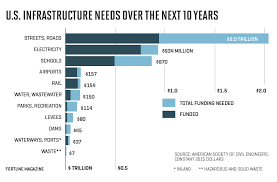 American Infrastructure Heres How Much Wed Have To Spend