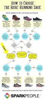 Find Your Solemate With 5 Easy To Follow Flowcharts