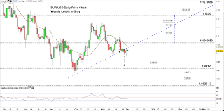 Eur Usd Signals May Trigger A Price Correction Euro To