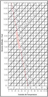 Density Altitude Chart Aircraft Performance