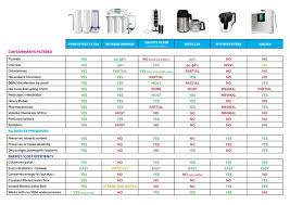 Water Filter Comparison Chart Best Picture Of Chart