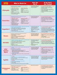 Std Signs And Symptoms Chart Std Facts Pamphlet Etr
