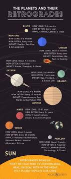 Planet Alignment Chart Planets And Their Retrogrades Astrology Planets Astrology