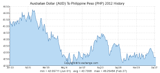 Usd To Php Exchange Rate History Chart Australian Dollar Aud To Philippine Peso Php History