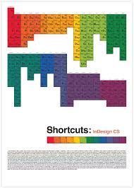 Adobe Illustrator Shortcuts in Periodic Table Style Graphic Design ...