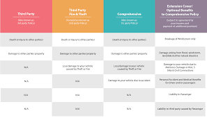 here s a table to help you understand the differences between each car insurance policy