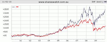 Australian Stock Market Asx Charts Shareswatch Australia