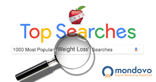 The Most Searched Weight Loss Keywords Mondovo