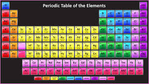 Periodic Table Hd Wallpaper Chemistry Periodic Table