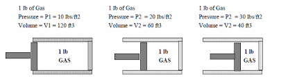 compressibility of gases. gases are compressible. so a given mass of gas can occupy different volumes at pressures. compressibility e