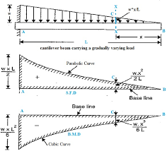 shear force diagram. shear force at section xx will follow here the parabolic equation and hence we can draw diagram i.e. sfd as displayed in following figure. p