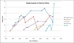 Can Statistics Predict The Body Count In Scream 4 A
