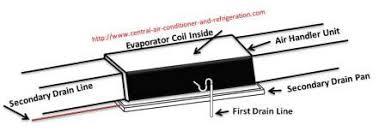 central air units condensate drain question n answers