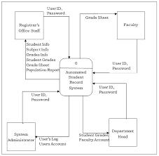 Data Flow Diagram Dfd Of Registrar Grade Record Management