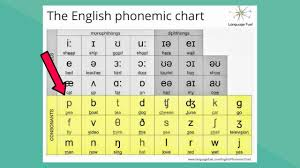 Phonetic Sound Chart English English Phonemic Chart