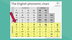 Phonemic Chart Download English Phonemic Chart