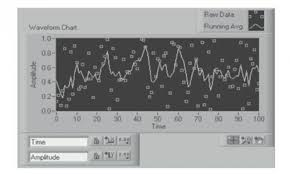 Waveform Charts In Labview
