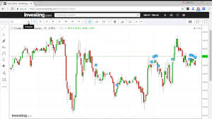 Nse Stock Chart Analysis Free Charting Software For Intraday Technical Analysis For Indian Stock Market