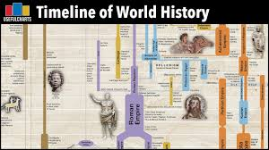 Timeline of World History | Major Time Periods & Ages - YouTube