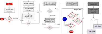 Feasibility Study Process Flow Chart How To Apply Process Groups During A Projects Phase