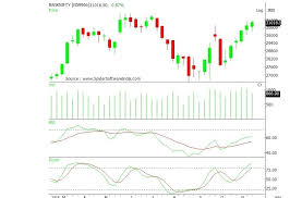 Nifty Weekly Chart Nifty Formed Doji Candlestick On Weekly Chart Buy These 4