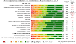 Satisfaction Survey Client Satisfaction Survey The British Assessment Bureau 5