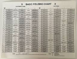 Strat O Matic Super Advanced Fielding Chart 2005 Strat O Matic Baseball Season Product Code 12 99