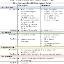Convergent Design Mixed Methods Table 1 From The Blue Arc Of The Rainbow Aboriginal