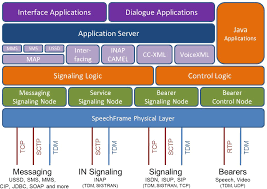 Cloud Architecture Architecture In A Cloud As A Saas As A Paas Scalable Flexible