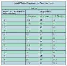 Army Height And Weight Chart Height Weight Women Page 4 Of 4 Online Charts Collection