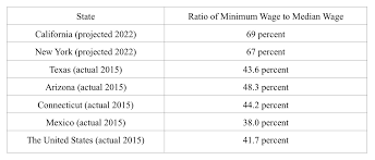 minimum wage california new york puerto rico is the future   minimum wage as high as the median wage businesses in that state must raise the salaries of half of those employed or else take measures to trim the