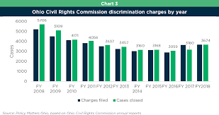 Civil Rights Chart Ohio Civil Rights Commission Fighting Discrimination With