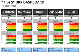 Software Implementation Plan Template Excel Excel Disaster Recovery Plan Dashboard Template