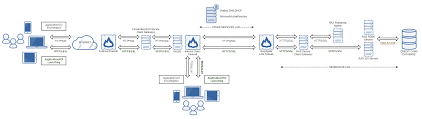 Pci Compliant Network Design How Parallels Ras Helps Businesses To Be Pci Dss Compliant