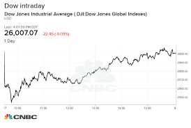Us Dow Jones Live Chart Dow Closes Little Changed After Rally Back From 589 Point