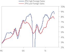 Corporate Profit Margins Chart Bridgewater Associates Lp Peak Profit Margins A Global