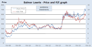 Balmer Lawrie Is Traveling Fast Now Jainmatrix Investments