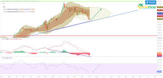 Btig recently initiated coverage of microstrategy (nasdaq: Gold Price Forecast Predictions For 2021 2022 2025 And Beyond Liteforex