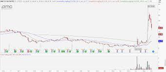 Stansberry Investor