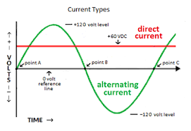direct current. ac/dc current direct