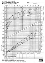 Infant Head Growth Chart 2000 Cdc Growth Charts For The United States Head