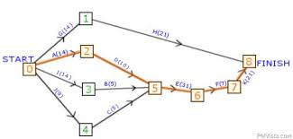 Critical Path Charts How To Use Critical Path Method In Activity Network Diagram